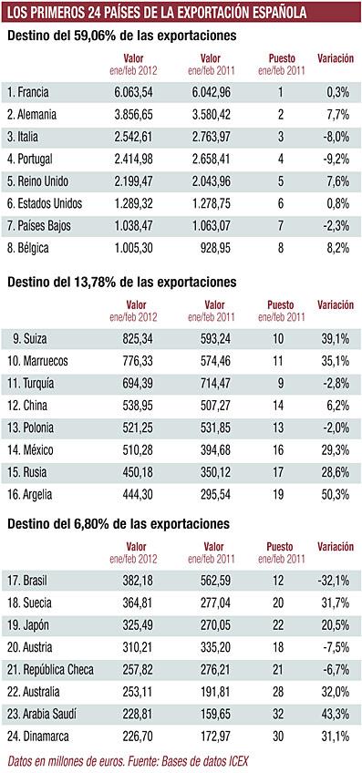 Paises donde principalmente exporta España
